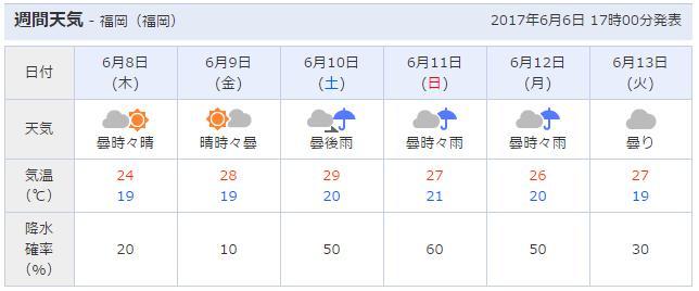2017年7月9日天気