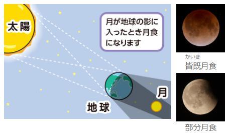 太陽と月の関係