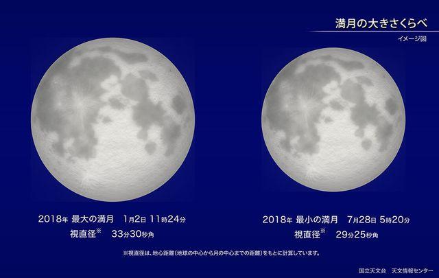 満月の大きさ比べ